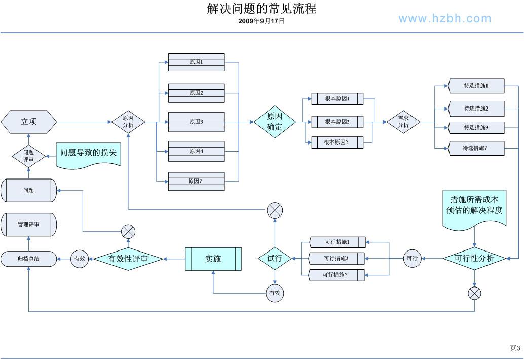 外贸型企业订单管理中解决问题的常见流程图