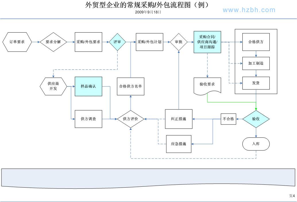采购合同管理流程图_家具