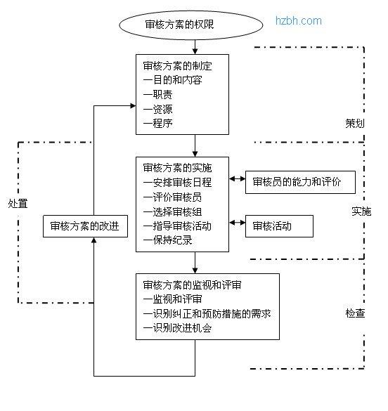 iso9000质量管理体系内审审核方案的管理流程