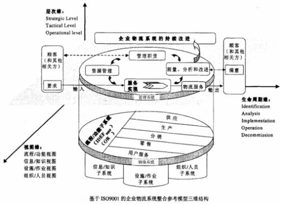 山东鑫辉仓储物流有限公司公司组织结构图