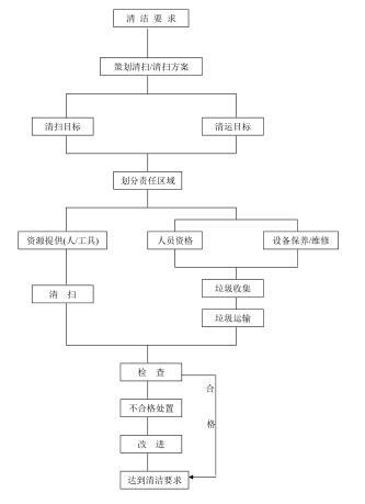 清洁工作流程图